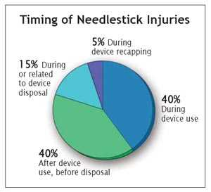 The risk of needlestick injury is high